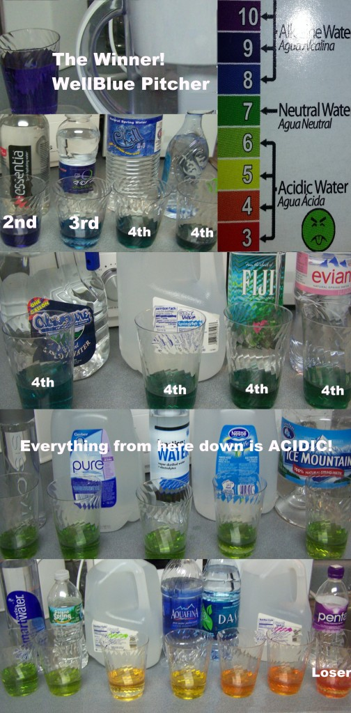 how to keep water at a ph level 7