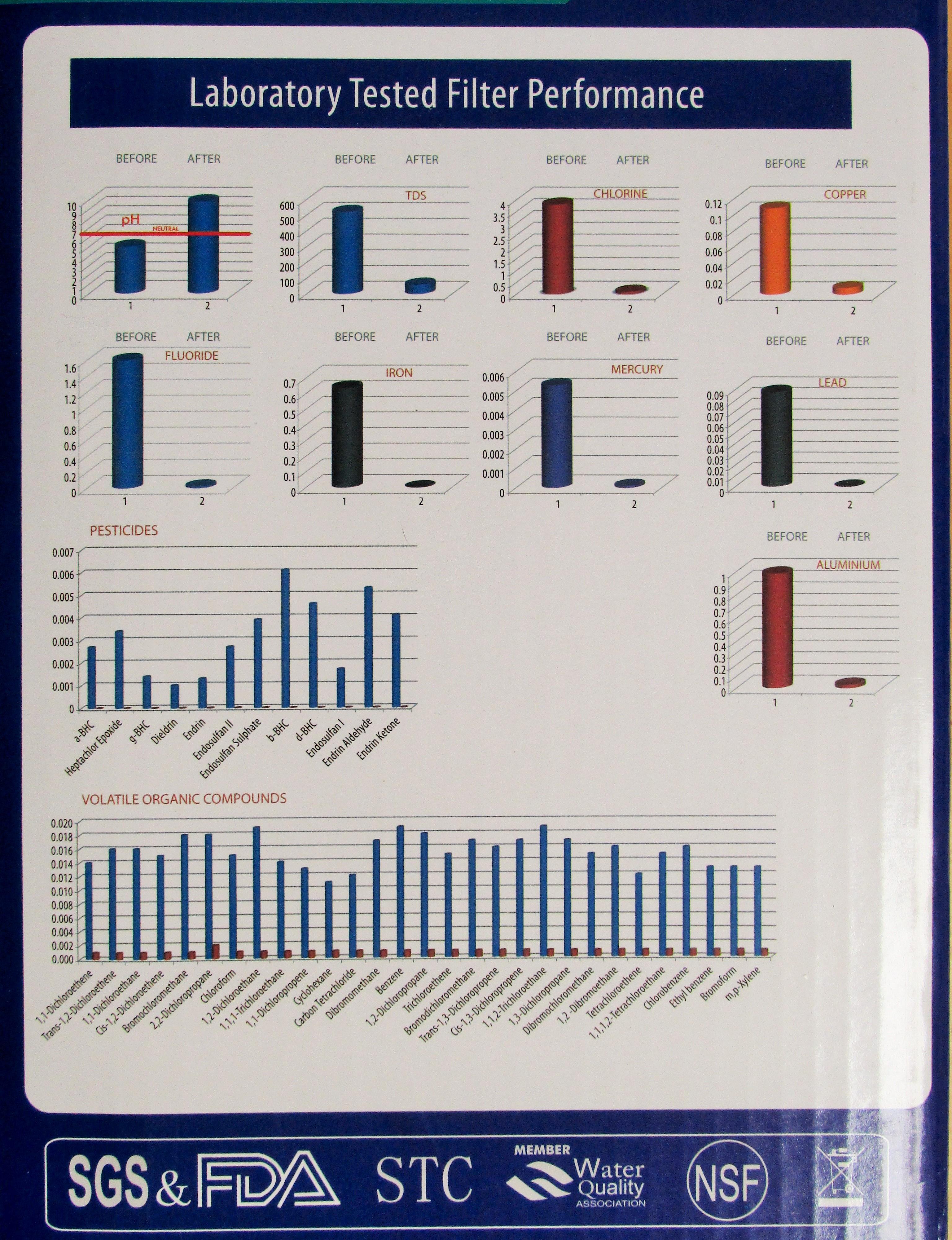 Alkalizer Purifier 909 Lab Results
