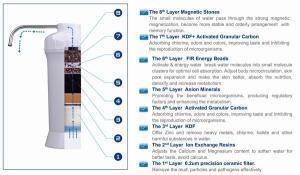 water-alkalizer-ionizer-purifier-energizer