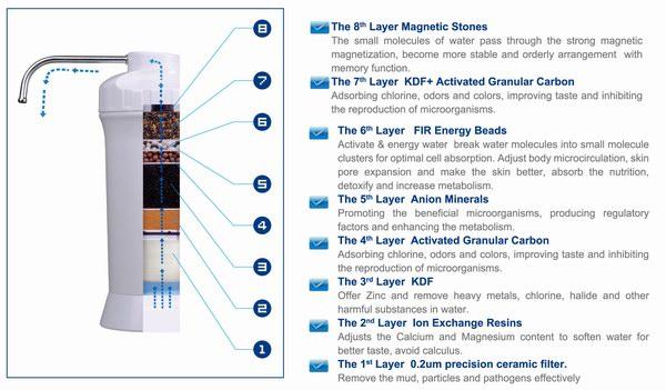 Alkaline Ionizer Purifier Energizer By Aok Health